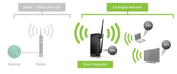 RTA1750 router setup